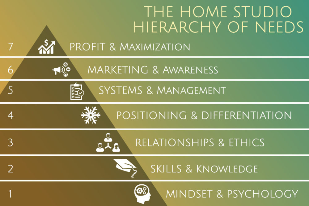 The Home Studio Hierarchy Of Needs